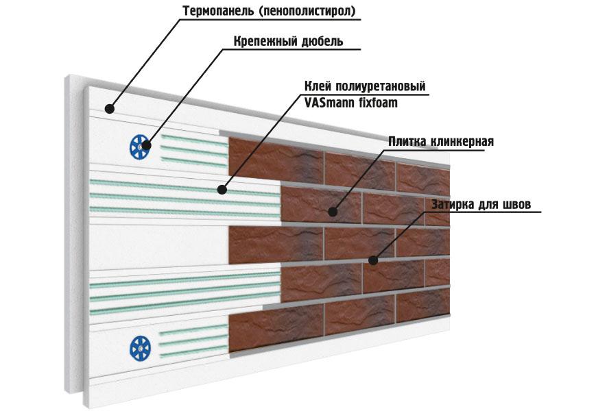Термопанель Неотрем с плиткой PARADYZ