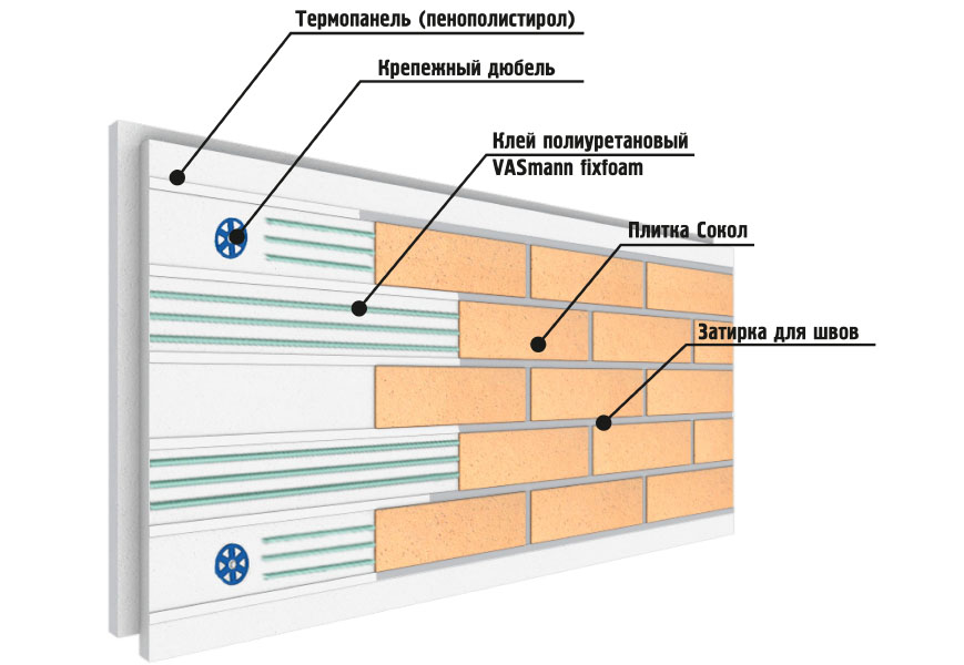 Термопанель Неотрем с плиткой Сокол
