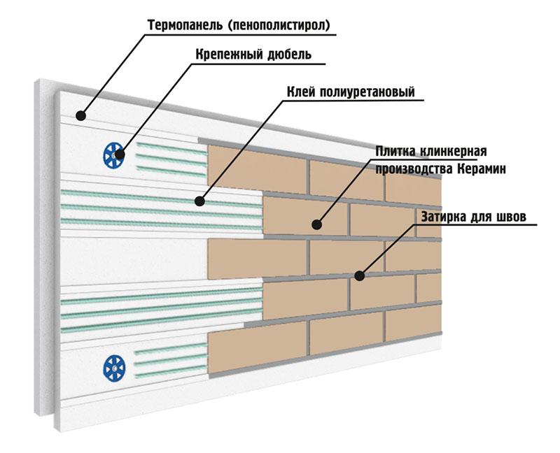 Термопанель с плиткой Керамин